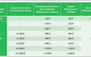 Как погасить долг на мегафоне