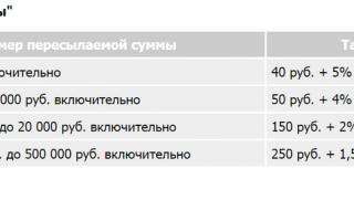 Как дешевле перевести деньги по россии